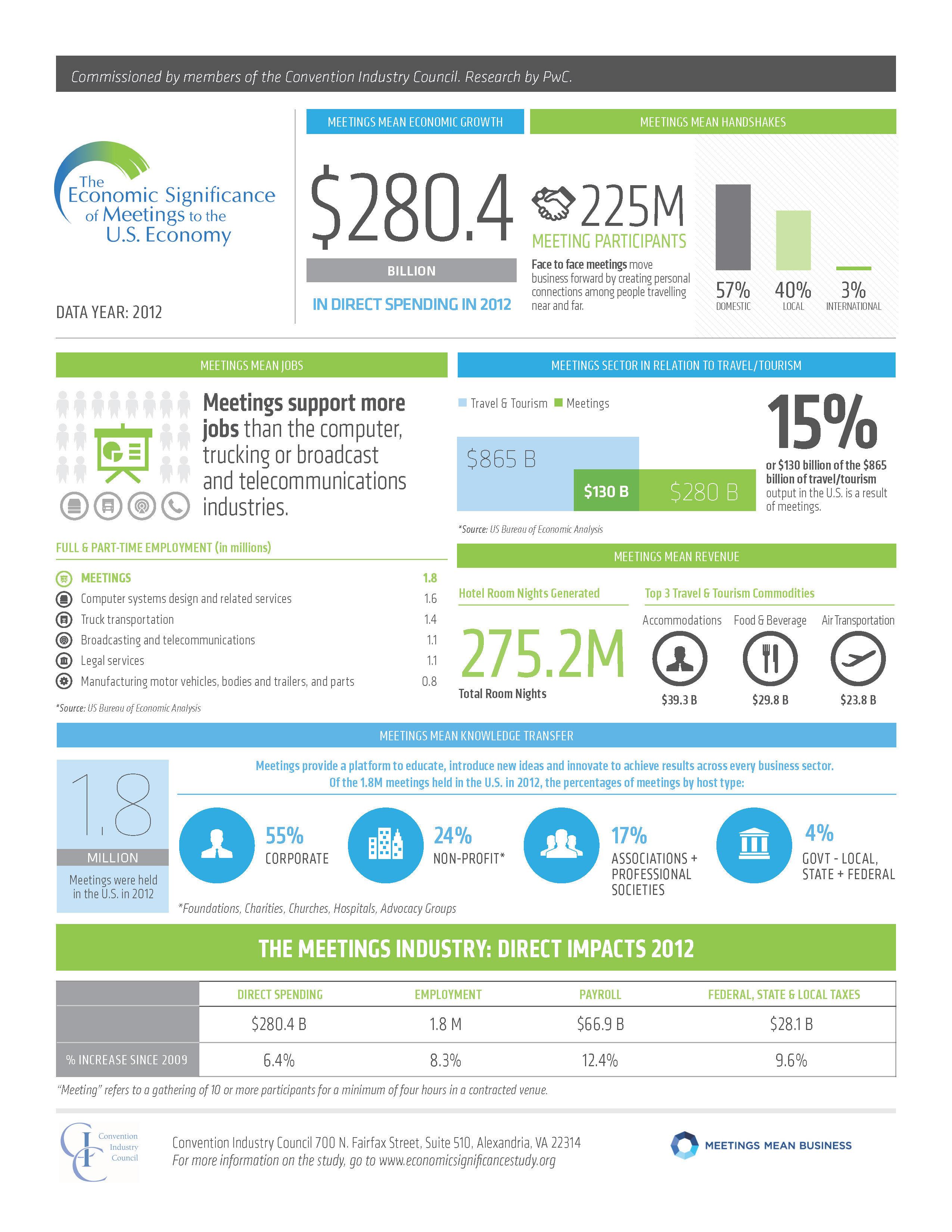2012 Economic Significance Study